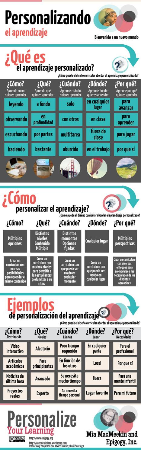 Qué es el aprendizaje personalizado #infografia #infographic #education | Aprendiendoaenseñar | Scoop.it