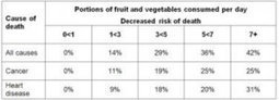 New evidence linking fruit and vegetable consumption with lower mortality | Vertical Farm - Food Factory | Scoop.it