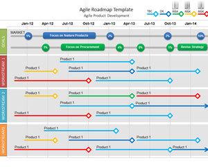 agile roadmap powerpoint template gestion de