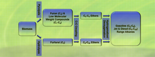 Carbon-Carbon Coupling Reactions of Furan and Furfural (liquid transportation fuels)