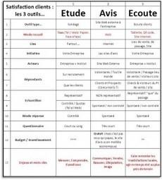 Différences Etude Satisfaction, Avis et Ecoute client ? | Tourisme et Accueil | Scoop.it