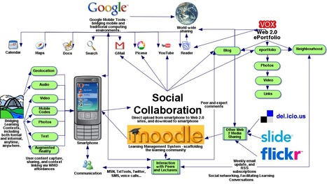 Home Web 2.0 and Mobile learning | Noticias, Recursos y Contenidos sobre Aprendizaje | Scoop.it