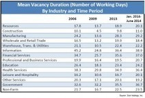 Time to Fill Has Longest Duration Since 2001 - ERE.net | All Things HR and Social Media: Social recruiting, ERPs, Employer Brand...etc. | Scoop.it