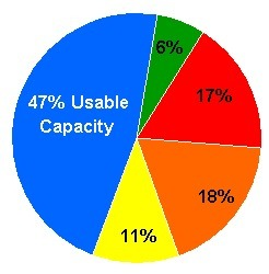 Your Useable Capacity May Vary ... - Chuck's Blog | Datacenter Howto | Scoop.it