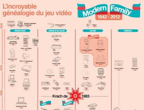 Généalogie du jeu vidéo ★ OWNI | infographies | Scoop.it