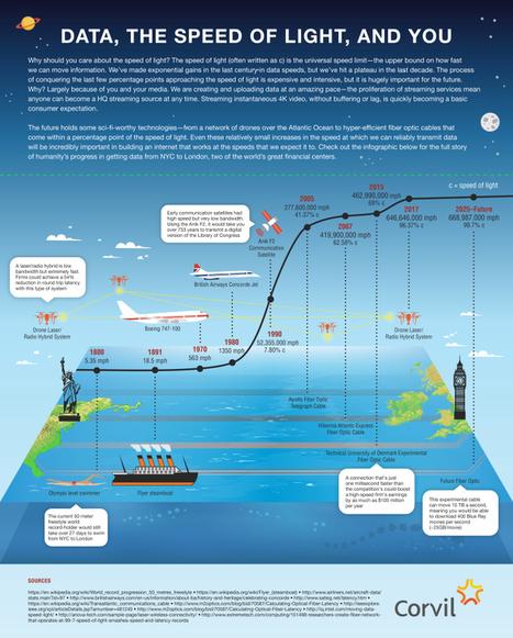 Data, The Speed Of Light AndYou | Data & Informatics | Scoop.it