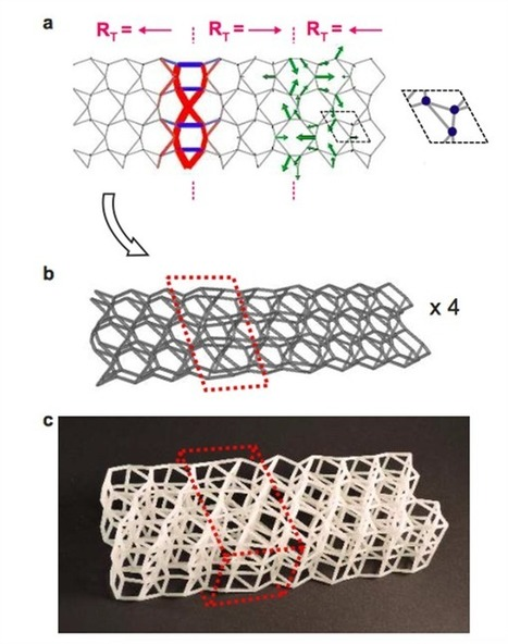 Dutch researchers develop 3D printing metamaterials that buckles on demand | 3D_Materials journal | Scoop.it