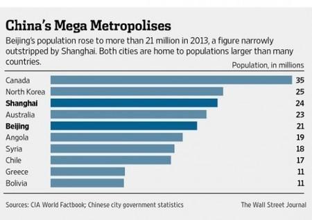 ET MOI, ET MOI, ET MOI… – Pékin est presque aussi peuplée que l'Australie | Australie | Scoop.it