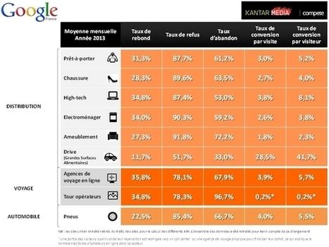 Taux de conversion e-commerce : comparez les résultats par secteur | E-commerce dans le tourisme | Scoop.it