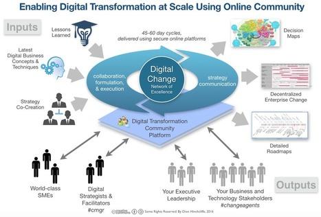 Using Online Community for Digital Transformation   CIM Academy Strategic Marketing   Scoop.it