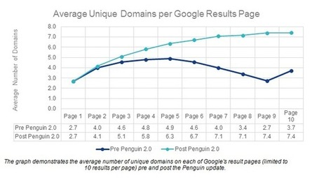 Is Google sacrificing quality in return for greater diversity? | Real SEO | Scoop.it