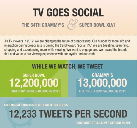 Infographic: TV Goes Social | Audiovisual Interaction | Scoop.it