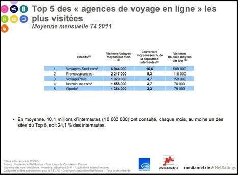 Fevad : les sites de tourisme pèsent 12 Mds d'€ en 2011 - L'Echo Touristique   chiffres e-tourisme   Scoop.it