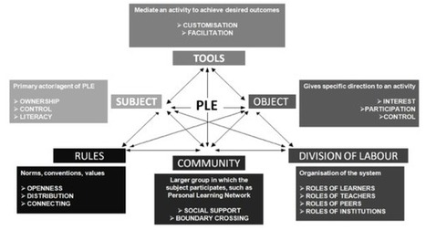 Personal Learning Environments - measuring the impact   PLE   Scoop.it