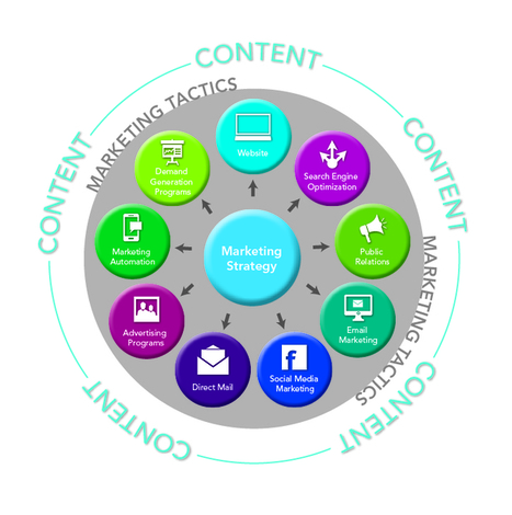 Demand Generation and Content Marketing: A Match Made in B2B Heaven - Business 2 Community   Marketing Insights   Scoop.it