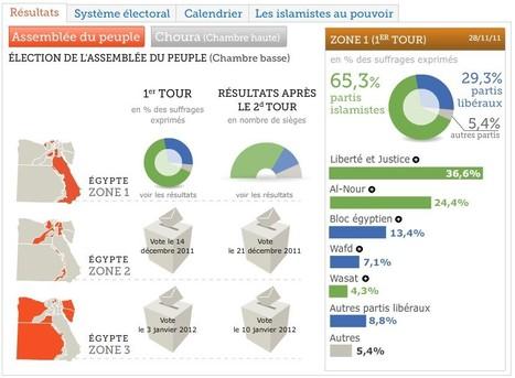 Comprendre les élections en Égypte | Égypt-actus | Scoop.it