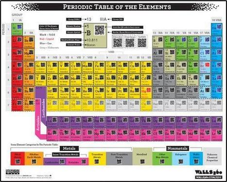 Periodic Table of the Elements Wall Graphic | QR Code ® Artist | The use of QR codes | Scoop.it