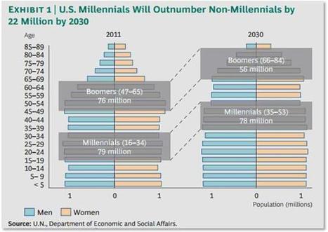 Trends of the Next Generations of Travel: The Millennials. - 4Hoteliers | MILLENIALS | Scoop.it