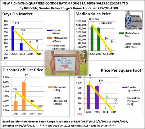 New Richmond Quarters Condos Baton Rouge Sales 2012 to 2015 Zip Code 70809 | Baton Rouge Condos and Townhomes Housing Market Updates | Scoop.it