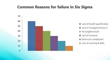 6 Common Reasons for Six Sigma Initiative failure | Strategy Execution | Scoop.it