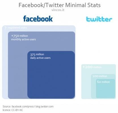 Perché Twitter non è Facebook: la conversazione di#TwitterLobby | ViaSicilia67 | Scoop.it