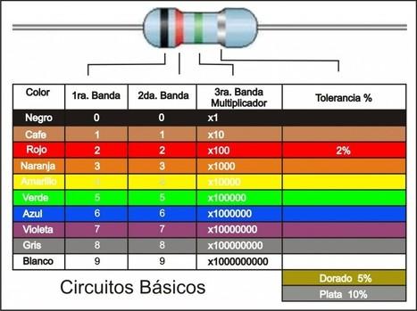 Electrónica 4º ESO | tecno4 | Scoop.it