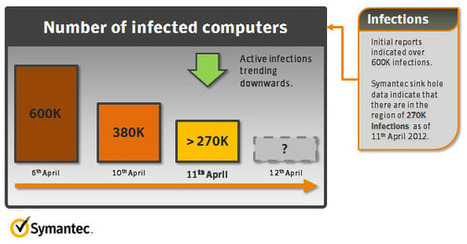 OSX.Flashback.K Infections Down to 270,000 | Apple, Mac, MacOS, iOS4, iPad, iPhone and (in)security... | Scoop.it