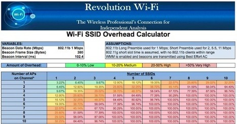 Revolution Wi-Fi: SSID Overhead - How Many Wi-Fi SSIDs Are Too Many?   jabberd   Scoop.it