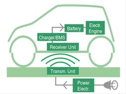 Carga las baterías sin enchufar el coche | scatol8® | Scoop.it