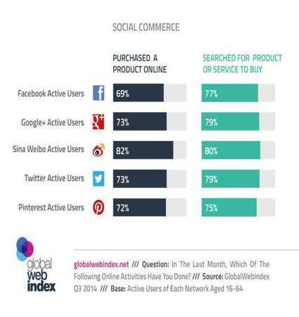 3 hot-topics for your eCommerce: Social Users, Webrooming and Showrooming | Digital Media | Scoop.it
