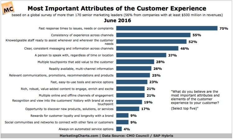What Does It Take to Get the Customer Experience Right? - MarketingCharts   The Marketing Technology Alert   Scoop.it