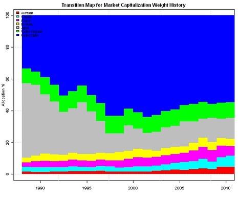 Black-Litterman Model | Quantitative Finance | Scoop.it