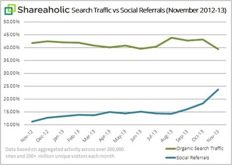 Is Organic Search Losing to Social Media Referrals? | MarketingHits | Scoop.it