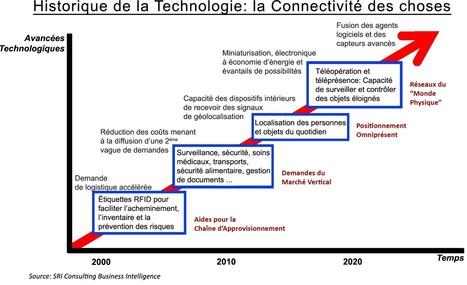 8 technologies à surveiller d'ici 2020   Web Marketing   Scoop.it