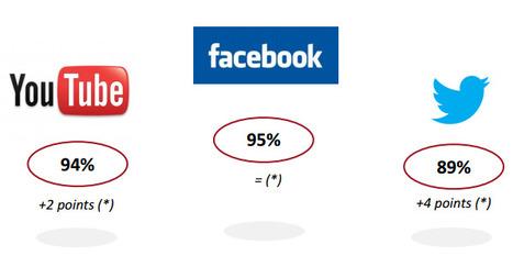 Les français de plus en plus addicts aux réseaux sociaux   Imagincreagraph.com   Scoop.it