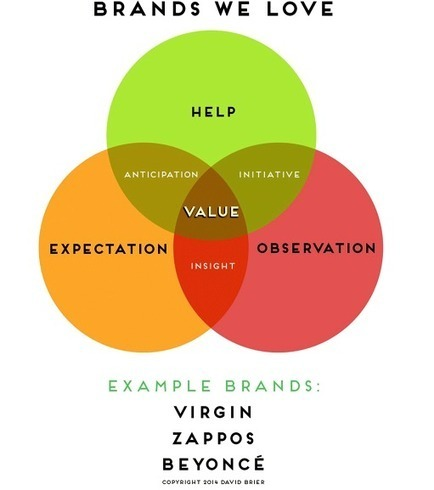 Why We Love Certain Brands | Content Creation, Curation, Management | Scoop.it