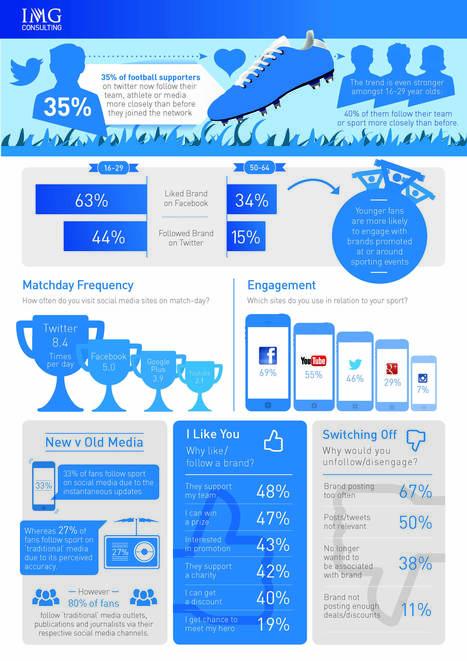 [Etude] Sport, fans et réseaux sociaux | Sport Digital | Scoop.it