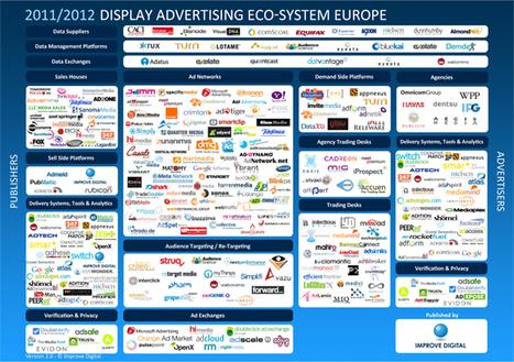 L'écosystème du trading display en 2012 par Improve Digital - Offremedia   Online ecosystems - Écosystèmes Web   Scoop.it
