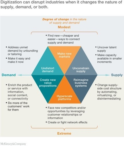 The economic essentials of digital strategy | McKinsey & Company | Strategy Matrix | Scoop.it