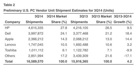 Apesar do declínio nas vendas de PCs, as de Macs continuam subindo | Apple Mac OS News | Scoop.it