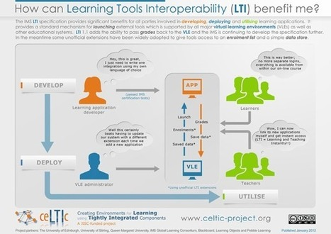IMS Global: Learning Tools Interoperability | Digital Learning Invador | Scoop.it