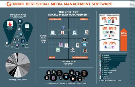 Réseaux sociaux : quel est le meilleur outil | Balises Infos | Communication | Scoop.it
