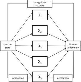 How Psychological Stress Affects Emotional Prosody | Pronunciation Bites | Scoop.it