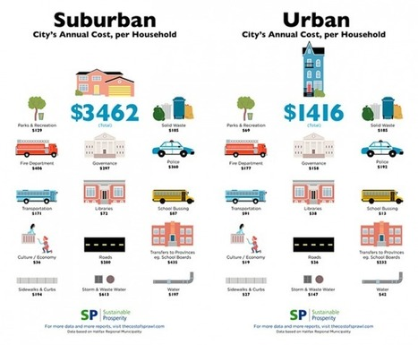 The Cost of Sprawl: A Visual Comparison | IB Geography Urban Studies PEMBROKE | Scoop.it
