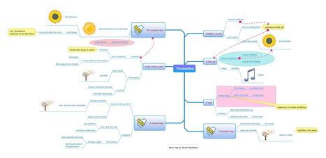The story of Thumbelina as a mind map | Preschool | Scoop.it