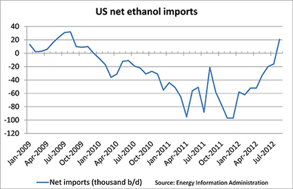 US loses ethanol exporter status after Midwestern drought « The ... | Climate Chaos News | Scoop.it