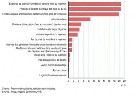 2,8 millions de logements insalubres en France - Logement | conférence expos développement durable énergie | Scoop.it