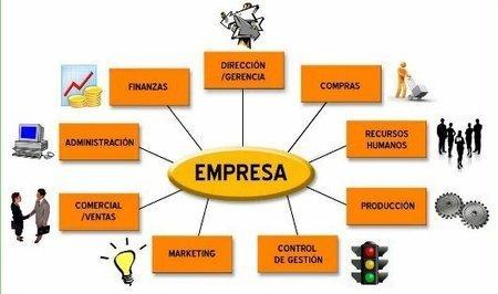 El papel del BPM en el marco social de la empresa.   BPMN y BPMS   Scoop.it