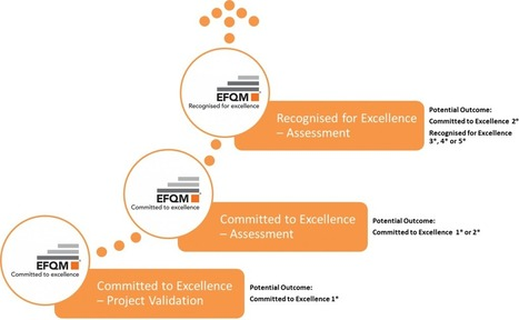 Committed to Excellence | YAP Conseil | Scoop.it