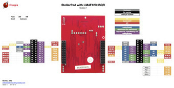 Exploring the TI Stellaris platform with Energia Arduino-compatible IDE | Open Source Hardware News | Scoop.it
